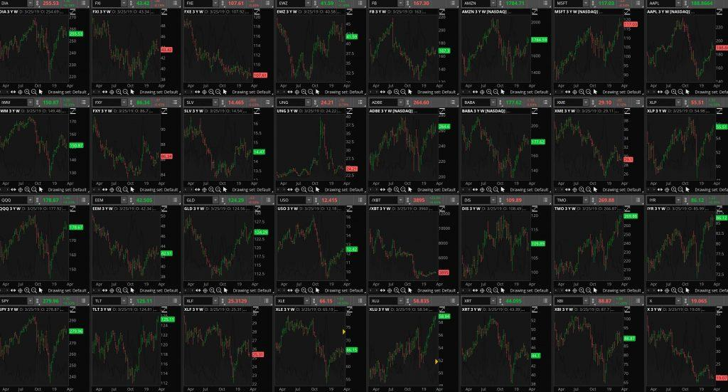 cultivate cashflow options trading daily market analysis charts 032619 1 1024x551