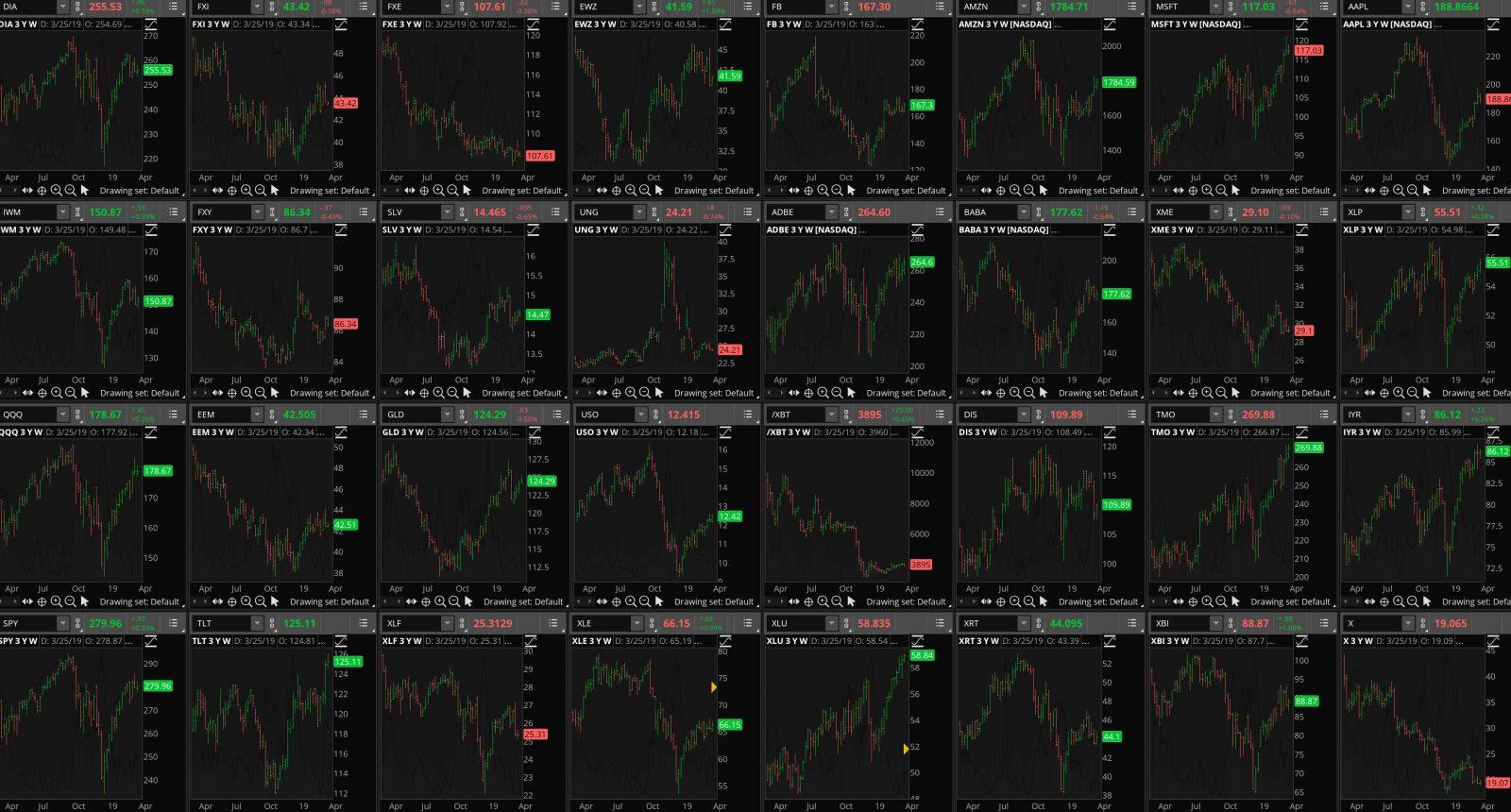 cultivate cashflow options trading daily market analysis charts 032619 1