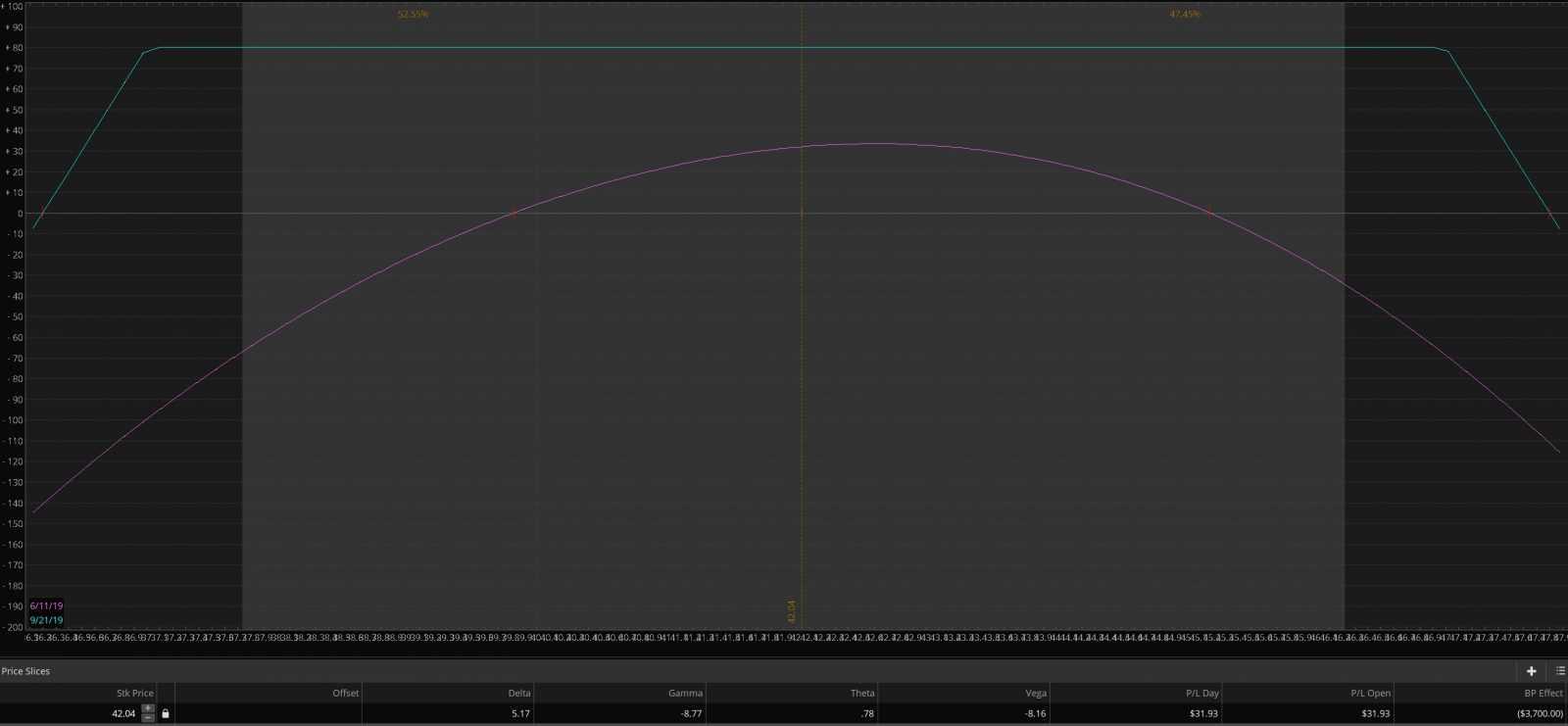 061119 screenshot eem options trading strangle 051019