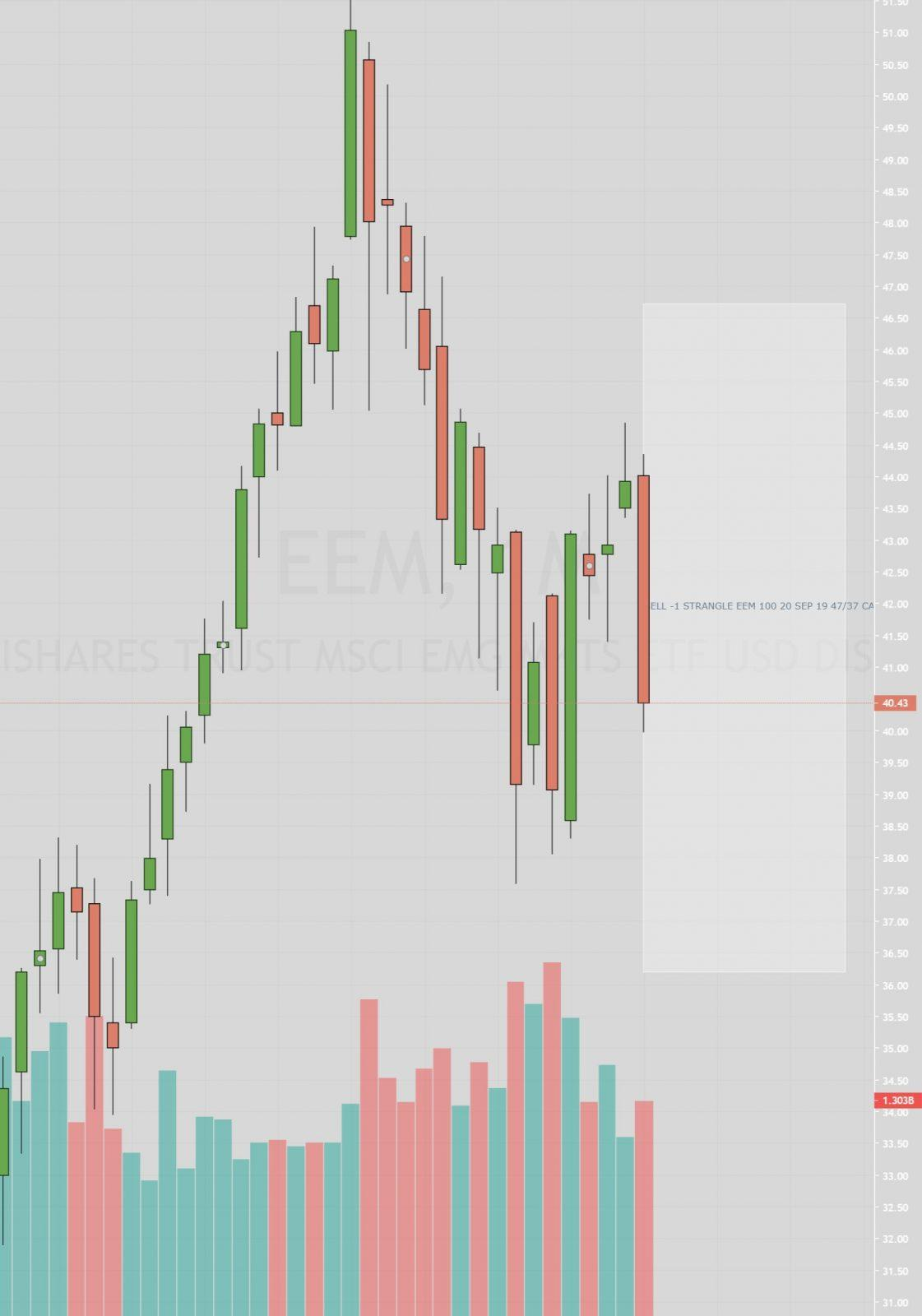 chart monthly eem options trading strangle 051019